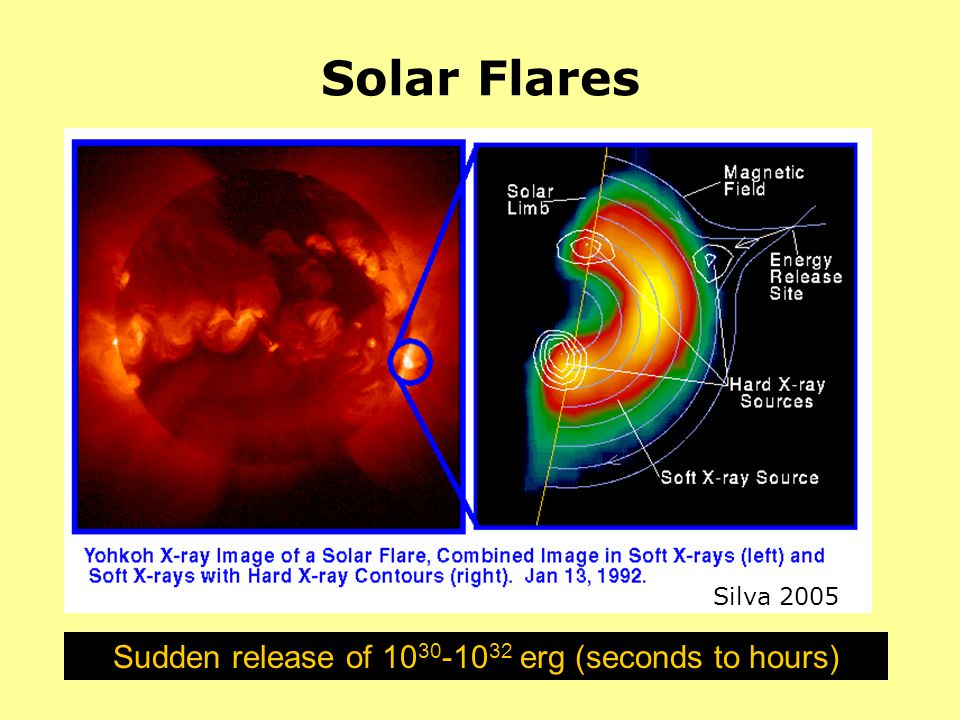 Solar Flares Sudden release of 10 30 -10 32 erg (seconds to hours) Silva 2005
