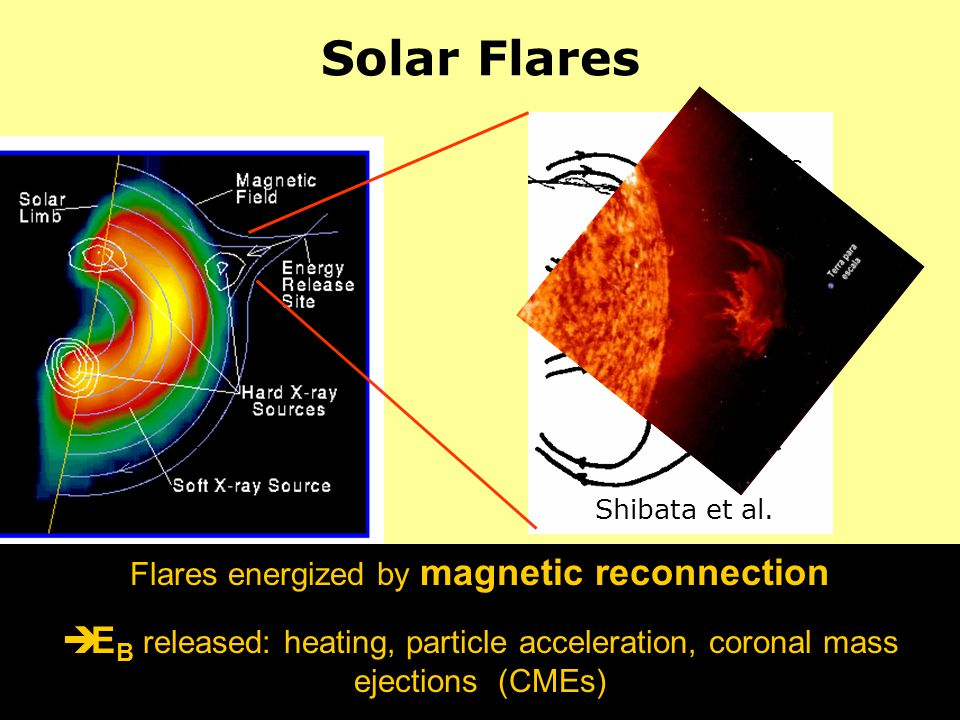 Solar Flares Flares energized by magnetic reconnection è E B released: heating, particle acceleration, coronal mass ejections (CMEs) Shibata et al. CM