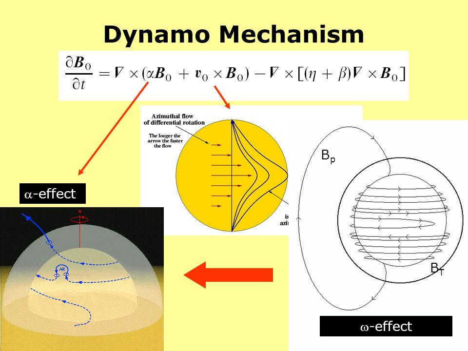 Dynamo Mechanism -effect BpBp BTBT