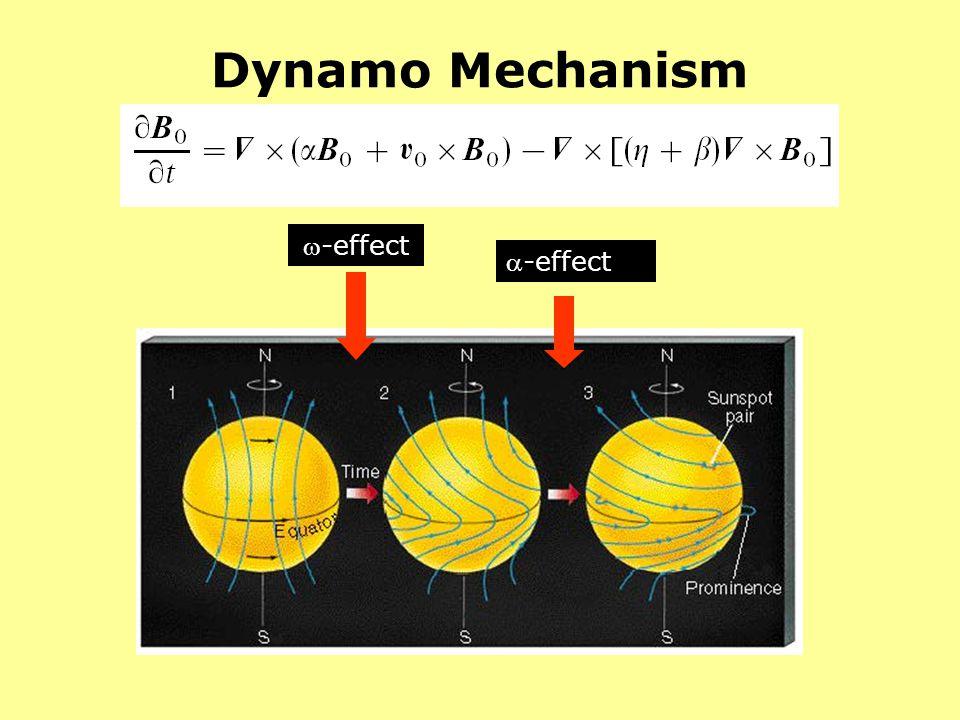 Dynamo Mechanism -effect
