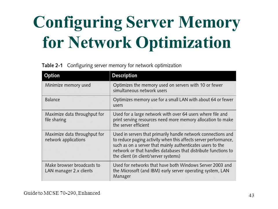 Guide to MCSE 70-290, Enhanced 43 Configuring Server Memory for Network Optimization