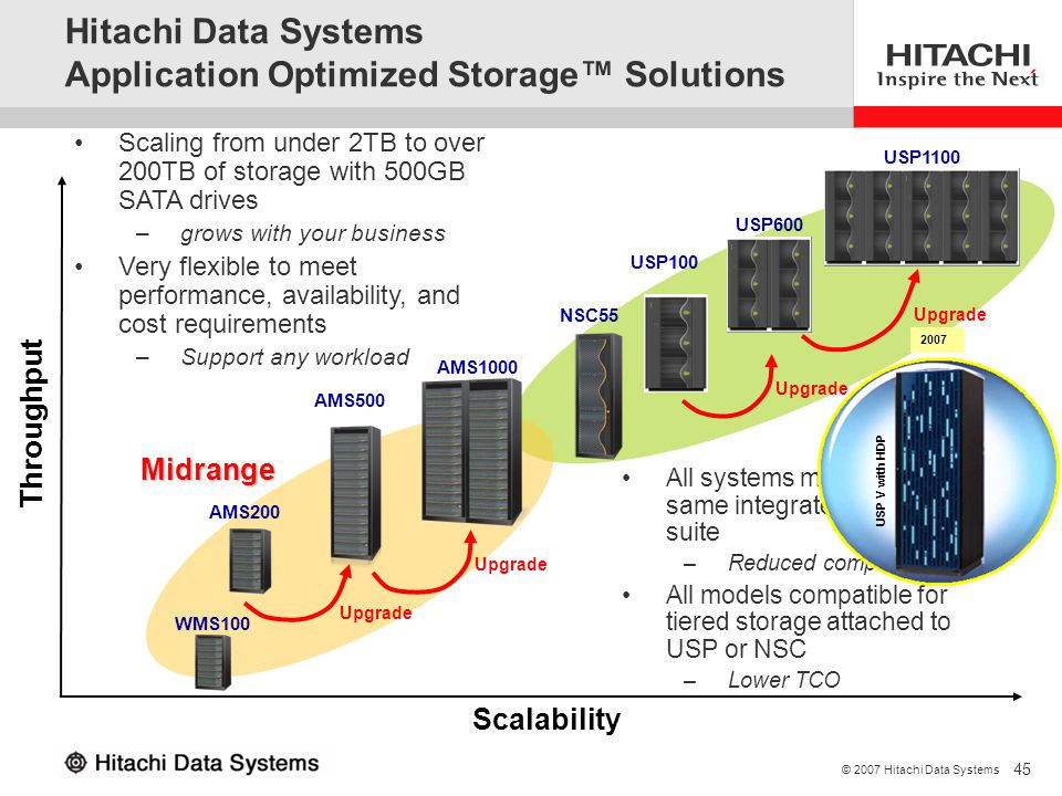 45 © 2007 Hitachi Data Systems Throughput Enterprise USP100 USP600 NSC55 USP1100 Upgrade Midrange Scalability Scaling from under 2TB to over 200TB of