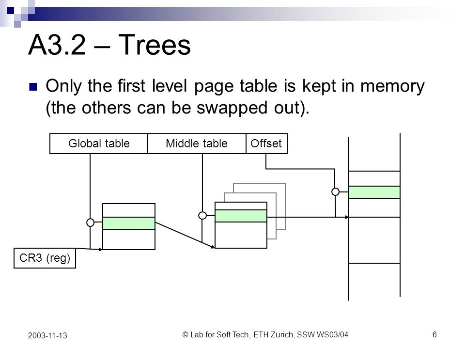 © Lab for Soft Tech, ETH Zurich, SSW WS03/046 2003-11-13 A3.2 – Trees Only the first level page table is kept in memory (the others can be swapped out).