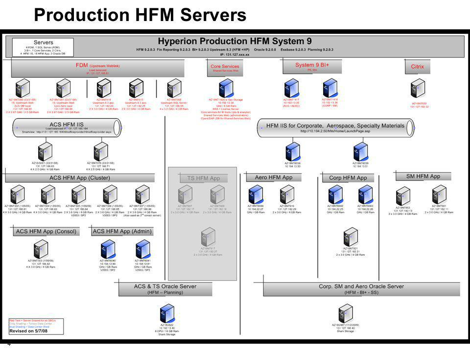 15 Tip #11 - Working with both Essbase & HFM To use Essbase & HFM at the same time with only one application connected: - Log into Essbase and Retrieve Essbase Data, then disconnect from Essbase - Log into HFM System 9 and Refresh HFM Data If Essbase and SmartView addins must be used together, changing Essbase settings will mitigate the issue: - Select Essbase : Options from the Excel header menu then choose the Global tab.