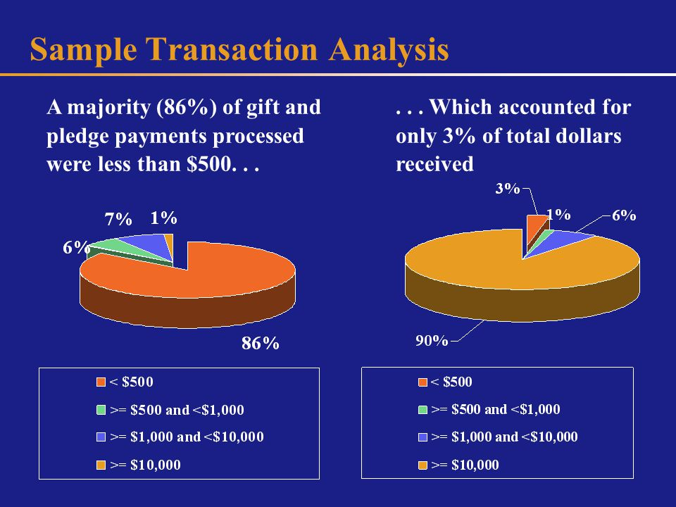 Sample Transaction Analysis...