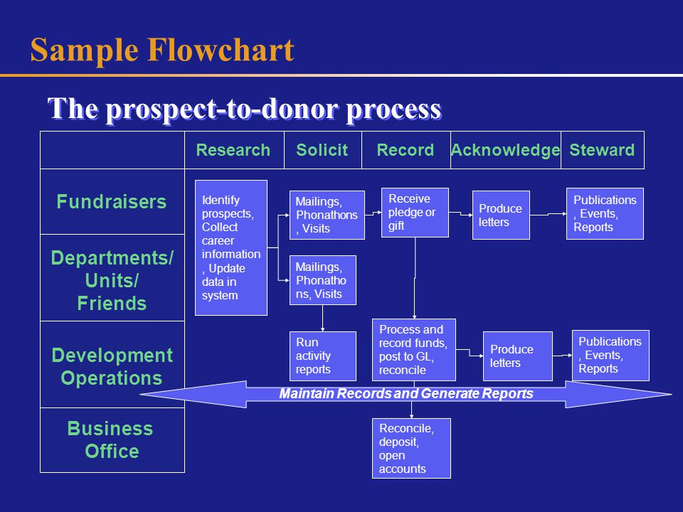 Sample Flowchart Research Fundraisers Departments/ Units/ Friends Development Operations Business Office SolicitRecordAcknowledgeSteward Identify prospects, Collect career information, Update data in system Mailings, Phonathons, Visits Receive pledge or gift Produce letters Publications, Events, Reports Mailings, Phonatho ns, Visits Run activity reports Process and record funds, post to GL, reconcile Reconcile, deposit, open accounts Produce letters Publications, Events, Reports Maintain Records and Generate Reports The prospect-to-donor process