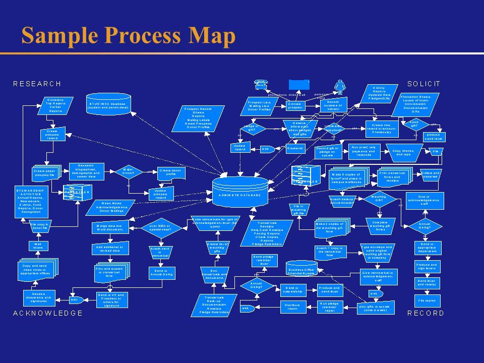 Sample Transaction Analysis...