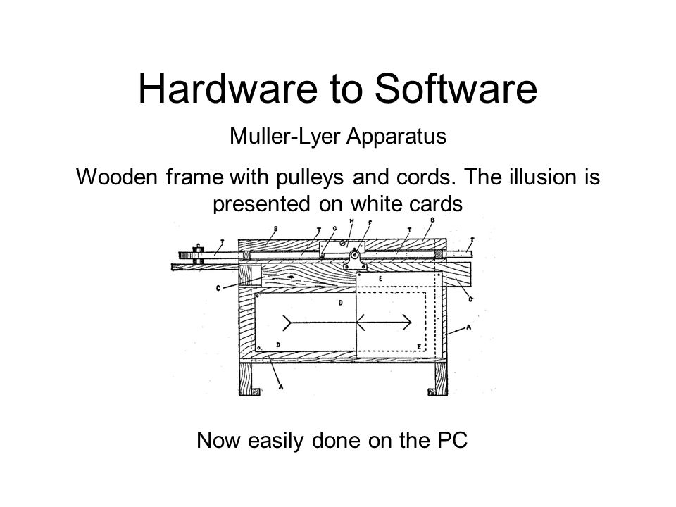 Hardware to Software Now easily done on the PC Muller-Lyer Apparatus Wooden frame with pulleys and cords. The illusion is presented on white cards