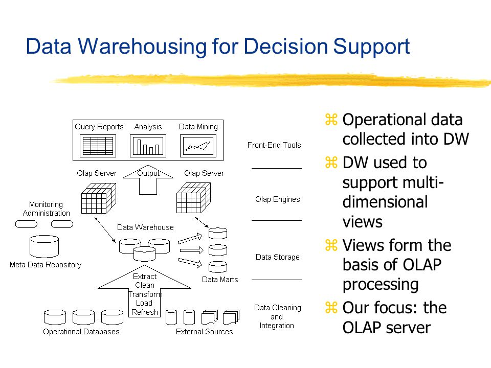 Data Warehousing for Decision Support zOperational data collected into DW zDW used to support multi- dimensional views zViews form the basis of OLAP p