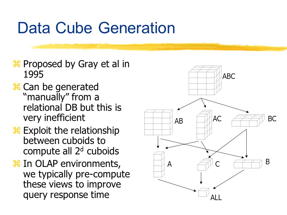 Data Cube Generation zProposed by Gray et al in 1995 zCan be generated manually from a relational DB but this is very inefficient zExploit the relatio