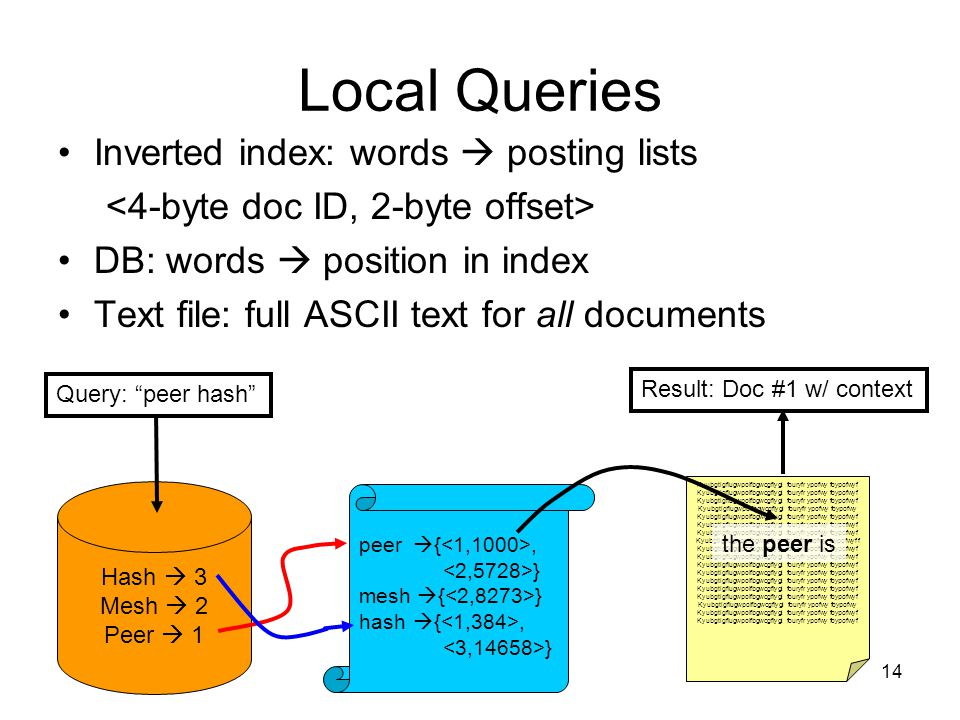 14 Local Queries Inverted index: words posting lists DB: words position in index Text file: full ASCII text for all documents peer {, } mesh { } hash {, } Hash 3 Mesh 2 Peer 1 Kyubgtigfiugwpoifbgwcgfiygi fouryfr ypofwy foypofwyf Kyubgtigfiugwpoifbgwcgfiygi fouryfr ypofwy foypofwy Kyubgtigfiugwpoifbgwcgfiygi fouryfr ypofwy foypofwyf Kyubgtigfiugwpoifbgwcgfiygi fouryfr ypofwy foypofwyf f Kyubgtigfiugwpoifbgwcgfiygi fouryfr ypofwy foypofwyf Kyubgtigfiugwpoifbgwcgfiygi fouryfr ypofwy foypofwy Kyubgtigfiugwpoifbgwcgfiygi fouryfr ypofwy foypofwyf the peer is Query: peer hash Result: Doc #1 w/ context