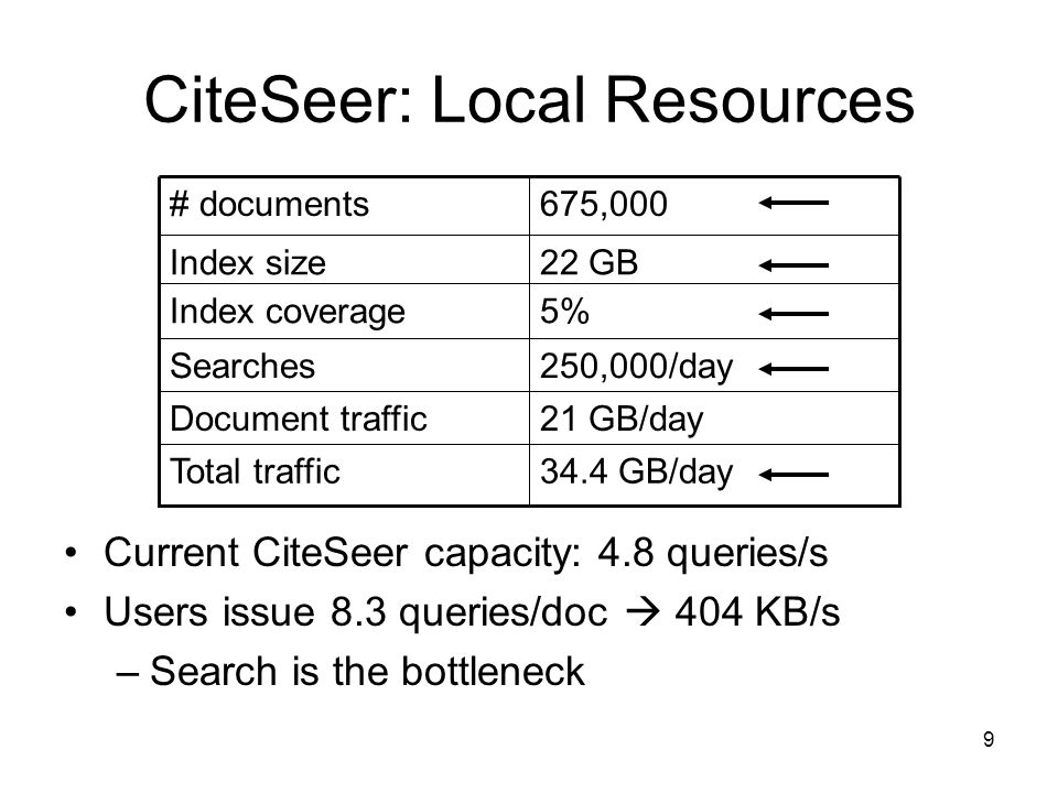 9 CiteSeer: Local Resources 34.4 GB/dayTotal traffic 21 GB/dayDocument traffic 250,000/day Searches 22 GBIndex size 675,000# documents Current CiteSeer capacity: 4.8 queries/s Users issue 8.3 queries/doc 404 KB/s –Search is the bottleneck 5%Index coverage
