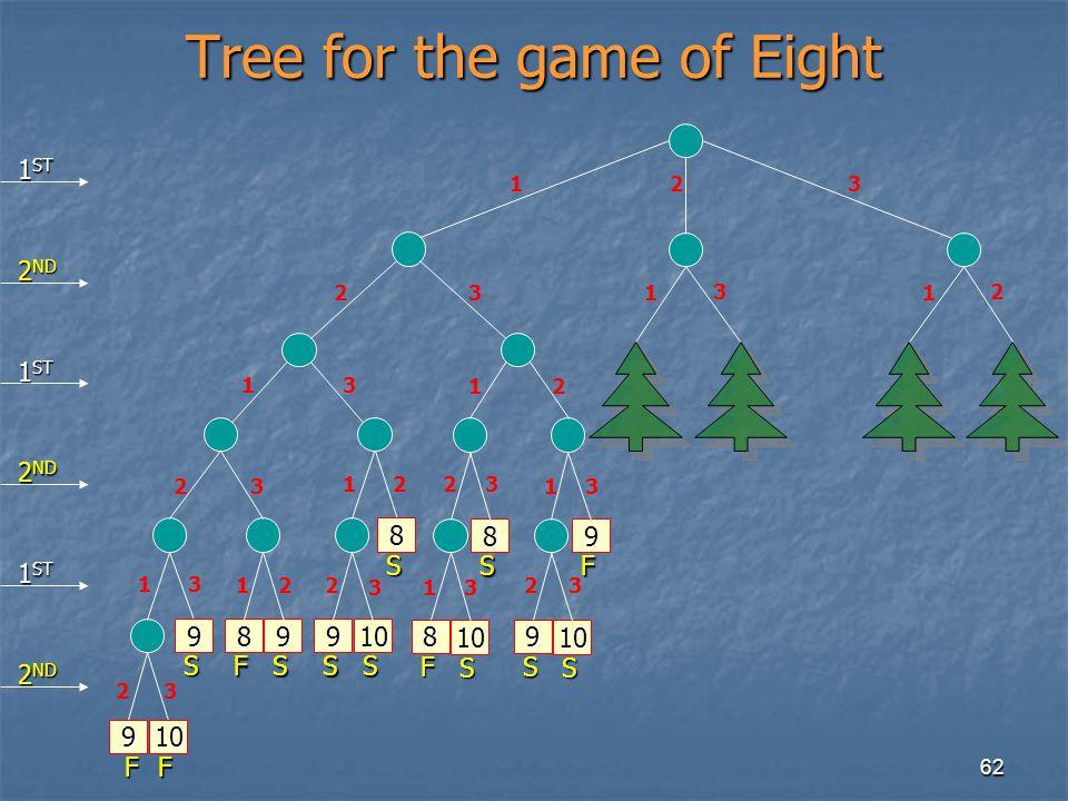 62 Tree for the game of Eight 1 9 F 10 F 9 S 23 13 23 13 23 8 F 9 S 12 9 S 10 S 8 S 23 21 2 3 12 8 F 10 S 8 S 23 13 1 9 F 3 9 S 10 S 23 1 3 1 2 1 ST 2