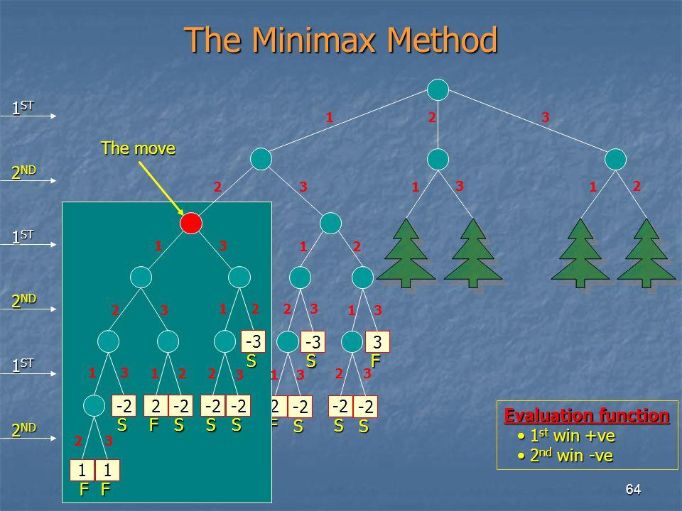 64 2 F The Minimax Method 1 1 F 1 F -2 S 23 13 23 13 23 2 F -2 S 12 -2 S -2 S -3 S 23 21 2 3 12 -2 S -3 S 23 13 1 3 F 3 -2 S -2 S 23 1 3 1 2 1 ST 2 ND