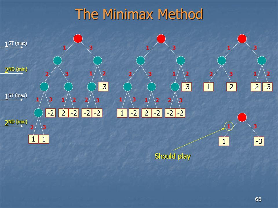 65 The Minimax Method 11 -2 13 23 13 23 2-2 12 -2 -2 -3 21 2 3 1 ST (max) 2 ND (min) 1 1 -2 13 23 3 2-2 12 -2 -2 -3 21 2 3 1 1 13 23 2-2-3 2 1 13 -3 S