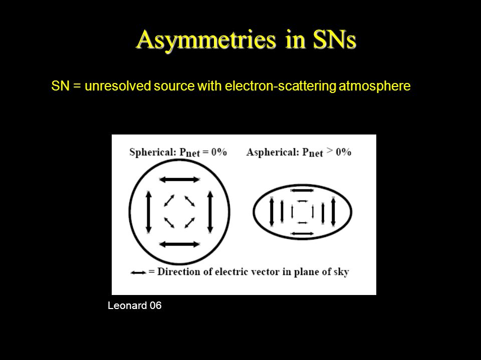 Leonard 06 Asymmetries in SNs SN = unresolved source with electron-scattering atmosphere