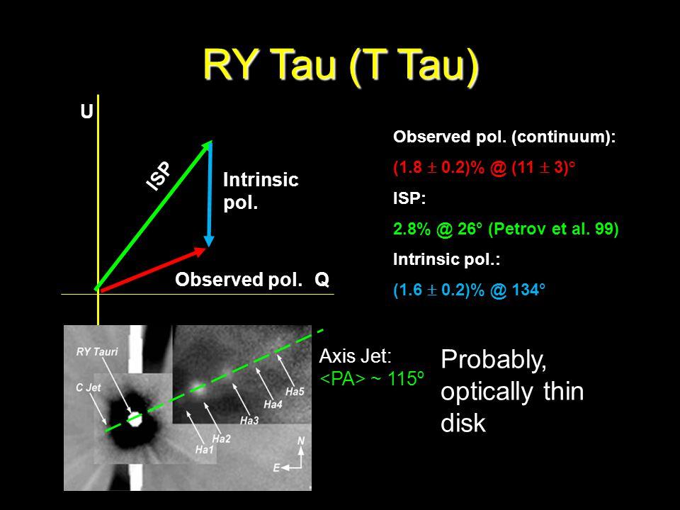 Observed pol. ISP Intrinsic pol. Q U RY Tau (T Tau) Observed pol.