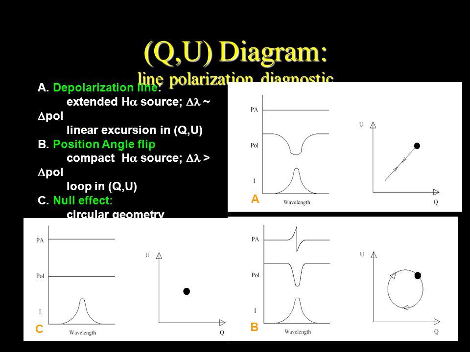 (Q,U) Diagram: line polarization diagnostic A.