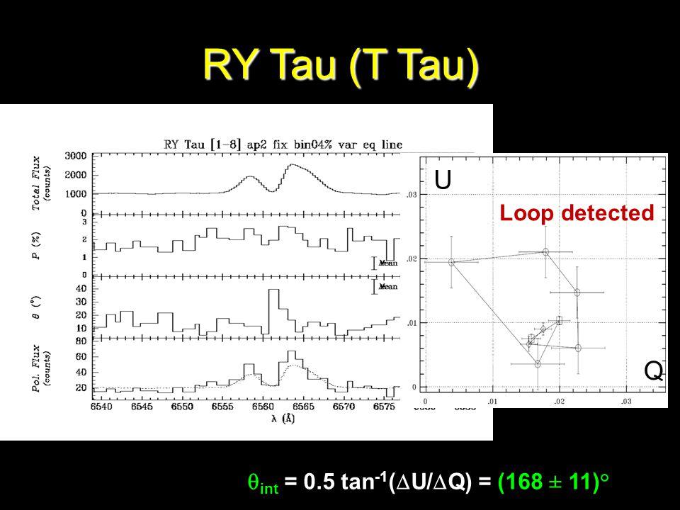 RY Tau (T Tau) int = 0.5 tan -1 ( U/ Q) = (168 ± 11)° Q U Loop detected