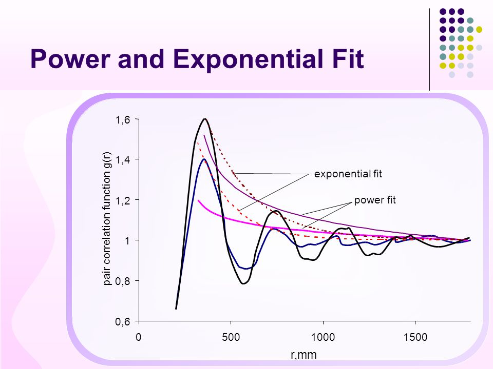 Power and Exponential Fit