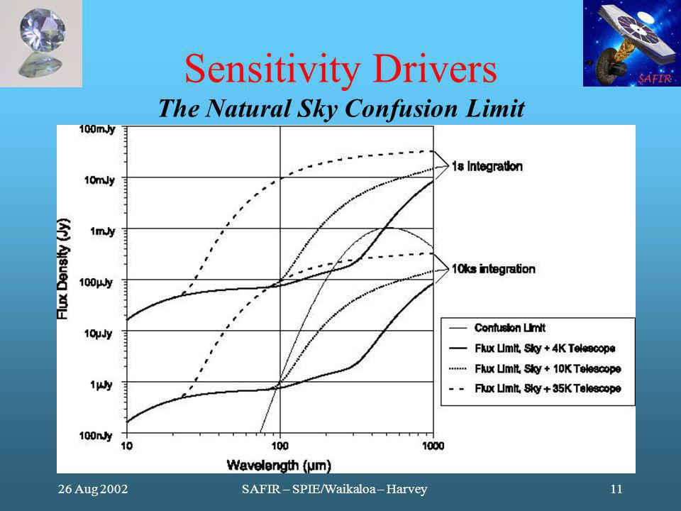 26 Aug 2002SAFIR – SPIE/Waikaloa – Harvey11 Sensitivity Drivers The Natural Sky Confusion Limit Fig 3 from paper
