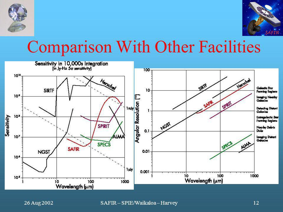 26 Aug 2002SAFIR – SPIE/Waikaloa – Harvey12 Comparison With Other Facilities Fig 4 from paper