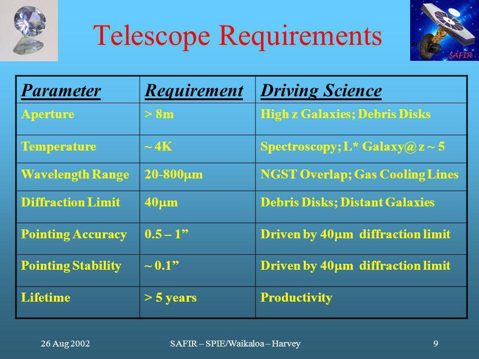 26 Aug 2002SAFIR – SPIE/Waikaloa – Harvey9 Telescope Requirements ParameterRequirementDriving Science Aperture> 8mHigh z Galaxies; Debris Disks Temperature~ 4KSpectroscopy; L* Galaxy@ z ~ 5 Wavelength Range 20-800 m NGST Overlap; Gas Cooling Lines Diffraction Limit 40 m Debris Disks; Distant Galaxies Pointing Accuracy0.5 – 1 Driven by 40 m diffraction limit Pointing Stability~ 0.1 Driven by 40 m diffraction limit Lifetime> 5 yearsProductivity
