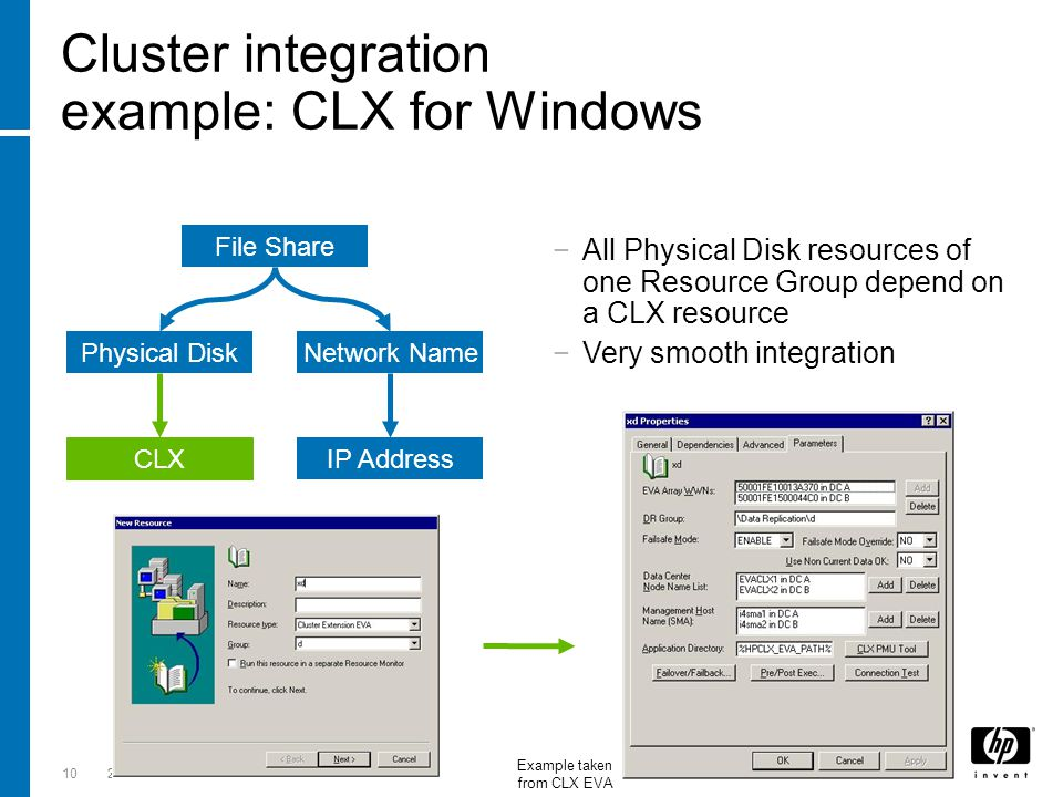 Till Stimberg, SWD EMEA 26-Oct-063-Jun-1410HP confidential Cluster integration example: CLX for Windows File Share Network Name IP Address Physical Di