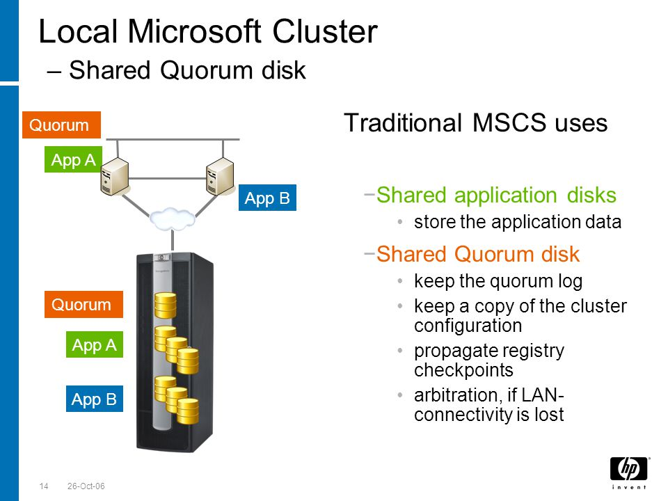 Till Stimberg, SWD EMEA 26-Oct-0614 Local Microsoft Cluster – Shared Quorum disk Quorum App A App B App A App B Quorum Traditional MSCS uses Shared Qu