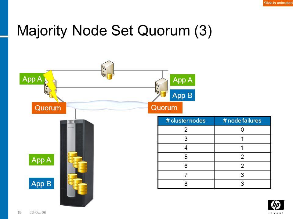 Till Stimberg, SWD EMEA 26-Oct-0619 Majority Node Set Quorum (3) App A App B Quorum # cluster nodes# node failures 20 31 41 52 62 73 83 App A App B Qu