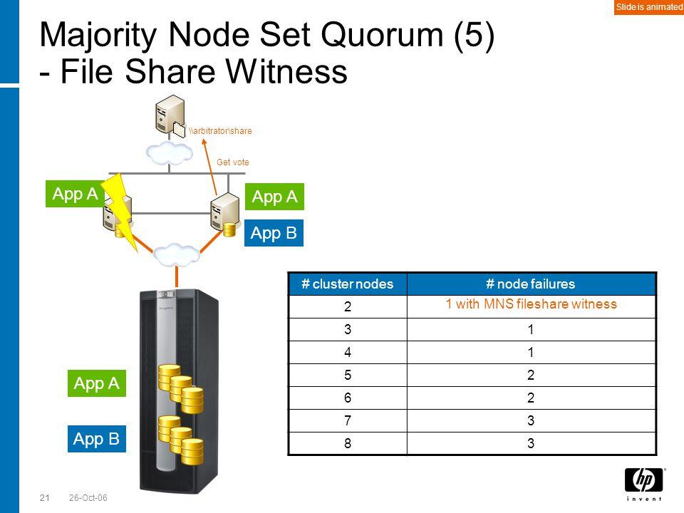 Till Stimberg, SWD EMEA 26-Oct-0621 Majority Node Set Quorum (5) - File Share Witness # cluster nodes# node failures 20 31 41 52 62 73 83 App A App B