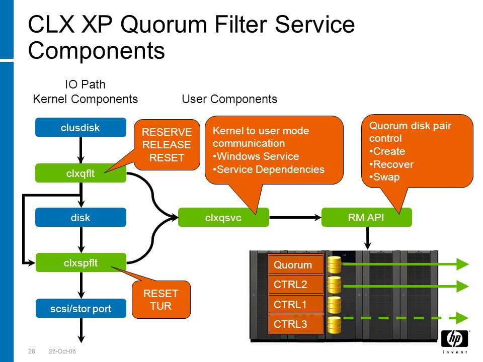 Till Stimberg, SWD EMEA 26-Oct-0628 CLX XP Quorum Filter Service Components clusdisk diskRM APIclxqsvc clxspflt scsi/stor port User Components IO Path