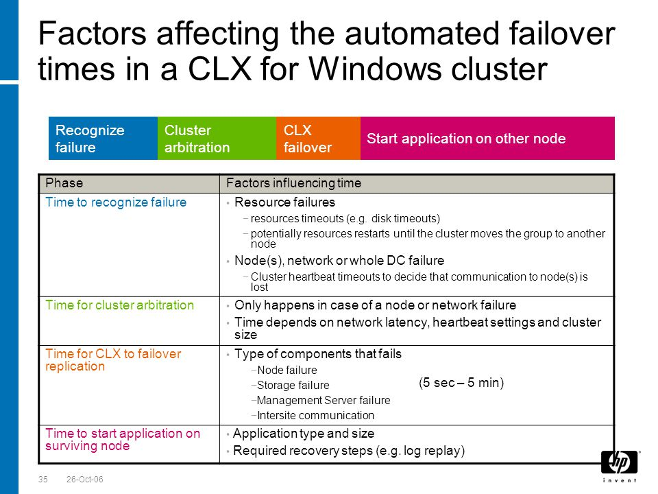 Till Stimberg, SWD EMEA 26-Oct-0635 Factors affecting the automated failover times in a CLX for Windows cluster Recognize failure Cluster arbitration