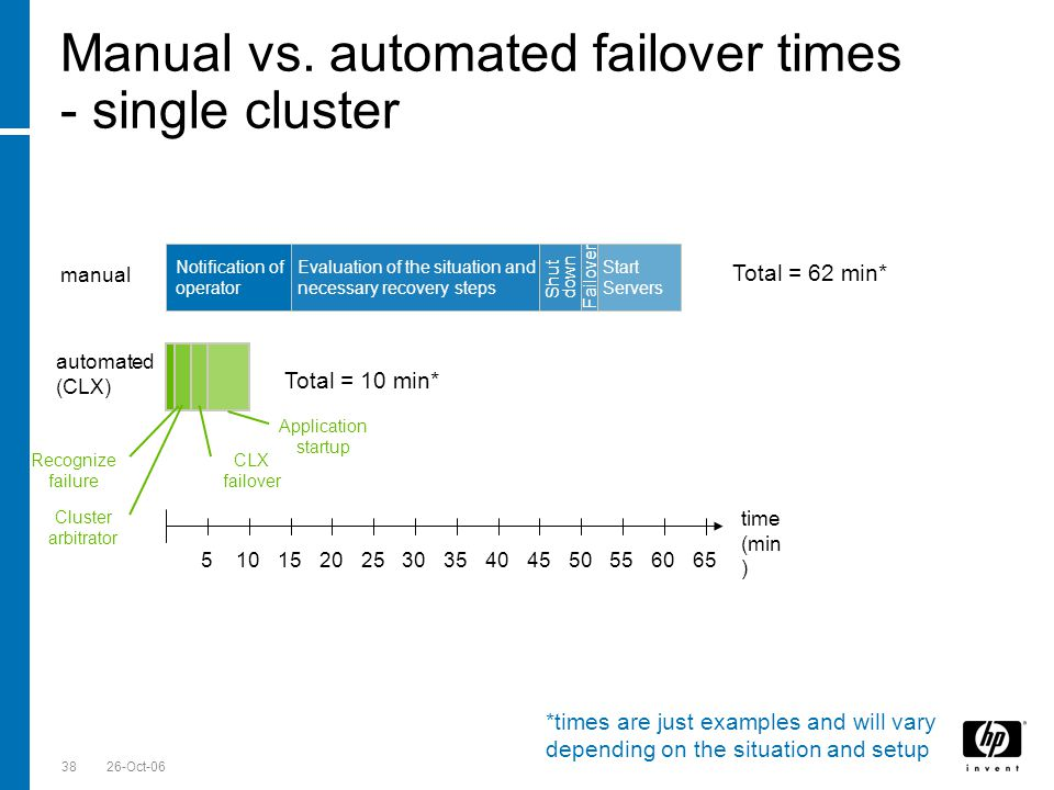 Till Stimberg, SWD EMEA 26-Oct-0638 Manual vs. automated failover times - single cluster Notification of operator Evaluation of the situation and nece
