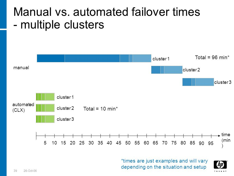 Till Stimberg, SWD EMEA 26-Oct-0639 Manual vs. automated failover times - multiple clusters time (min ) manual automated (CLX) Total = 96 min* Total =