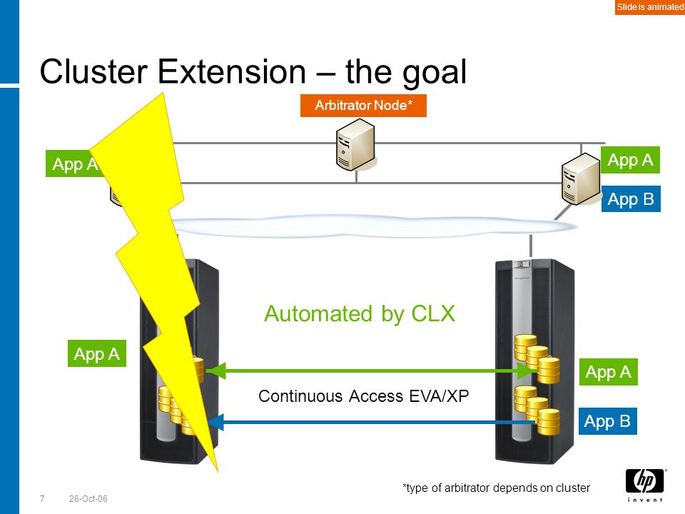 Till Stimberg, SWD EMEA 26-Oct-067 Cluster Extension – the goal App A App B Continuous Access EVA/XP App A App B Automated by CLX Arbitrator Node* *ty