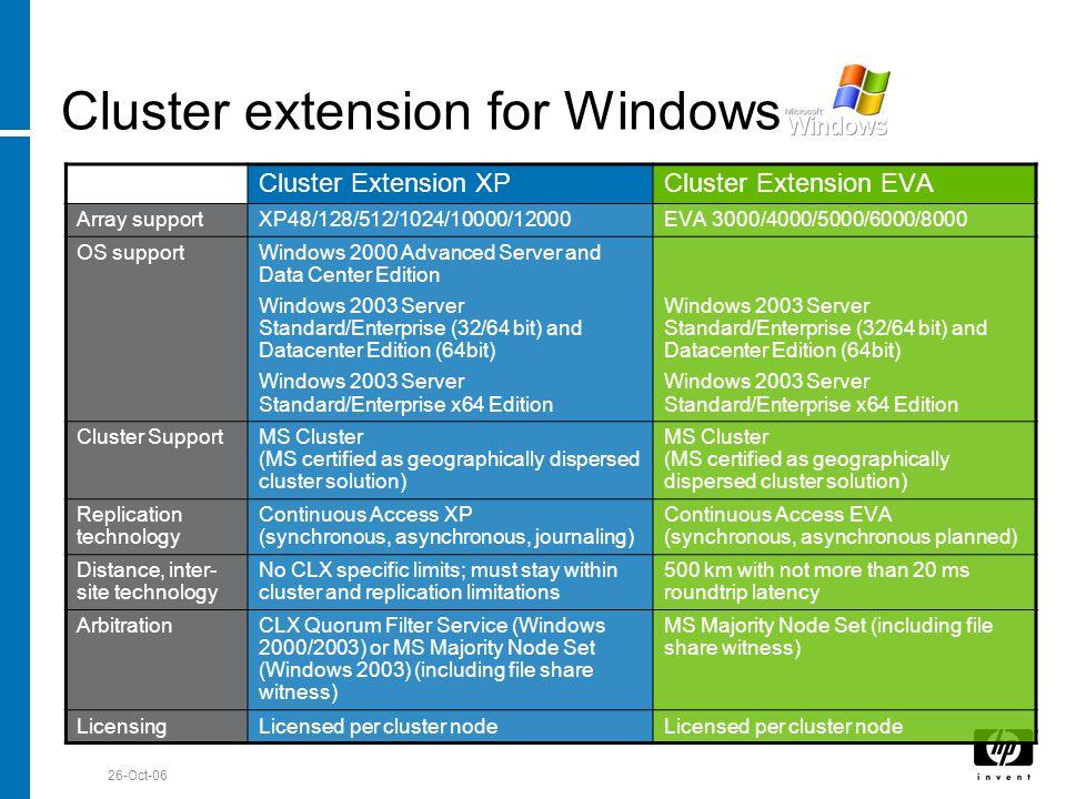 Till Stimberg, SWD EMEA 26-Oct-06 Cluster extension for Windows Cluster Extension XPCluster Extension EVA Array supportXP48/128/512/1024/10000/12000EV