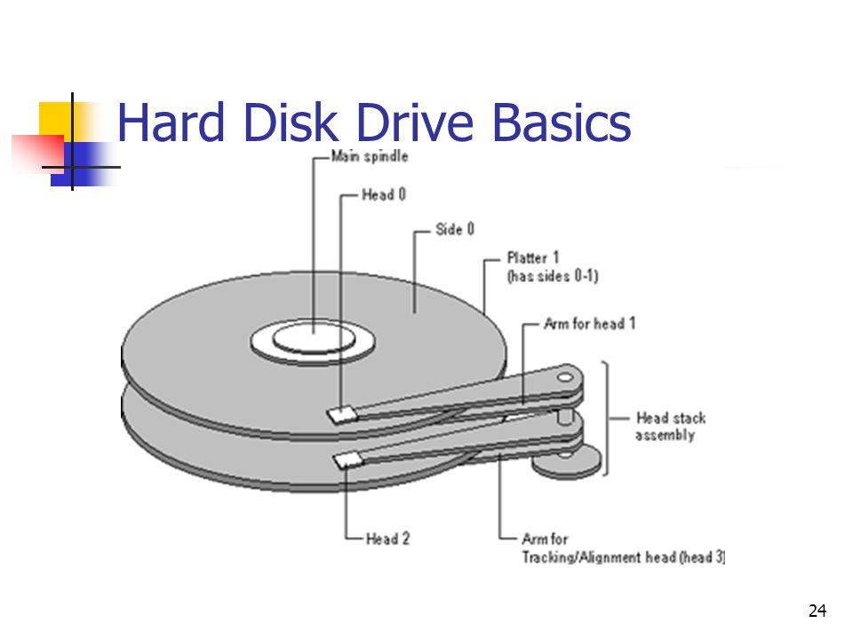 24 Hard Disk Drive Basics