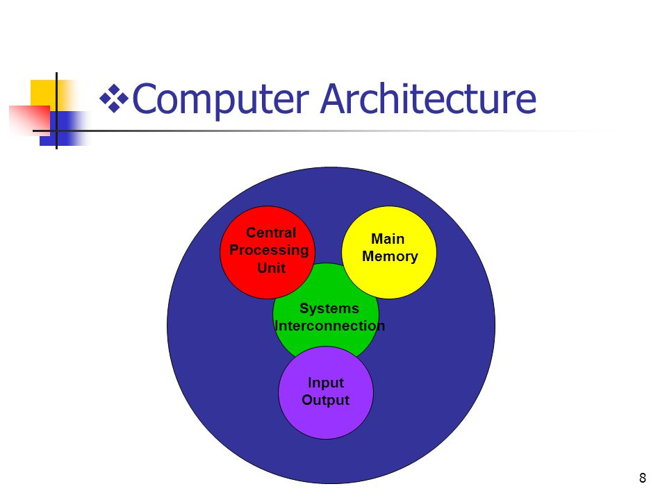 8 Computer Architecture Main Memory Input Output Systems Interconnection Central Processing Unit