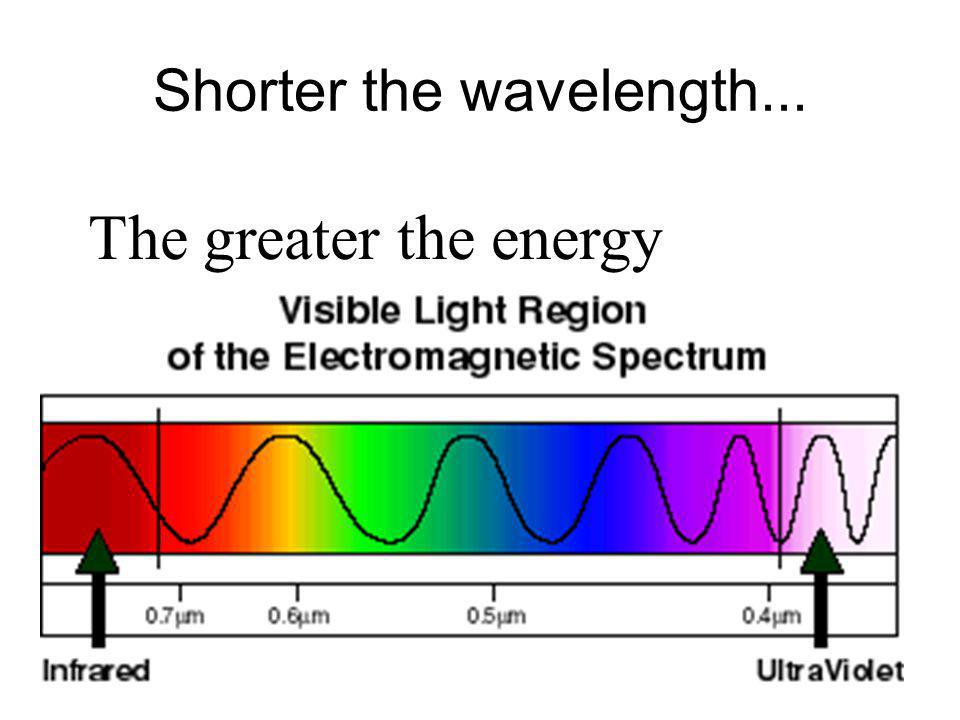 Shorter the wavelength... The greater the energy