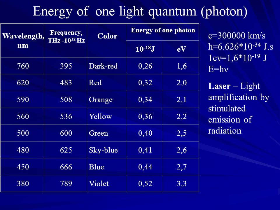Energy of one light quantum (photon) Wavelength, nm Frequency, THz -10 12 Hz Color Energy of one photon 10 -18 JeV 760395Dark-red0,261,6 620483Red0,32
