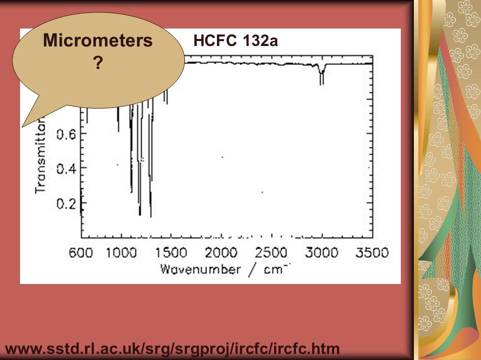 HCFC 132a www.sstd.rl.ac.uk/srg/srgproj/ircfc/ircfc.htm Micrometers