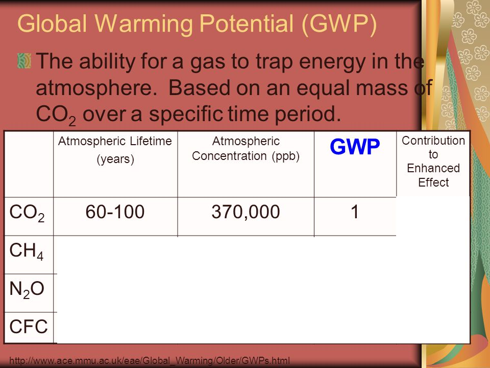 Global Warming Potential (GWP) The ability for a gas to trap energy in the atmosphere. Based on an equal mass of CO 2 over a specific time period. Atm