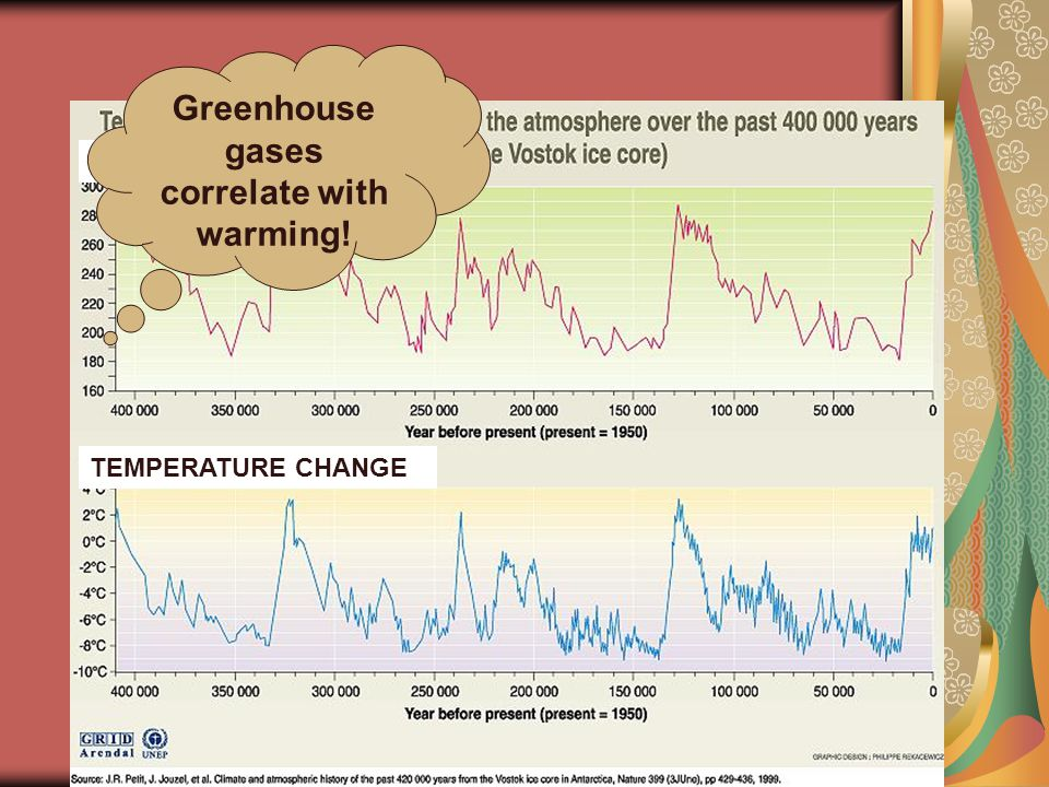TEMPERATURE CHANGE CO 2 Concentration (ppm) Greenhouse gases correlate with warming!