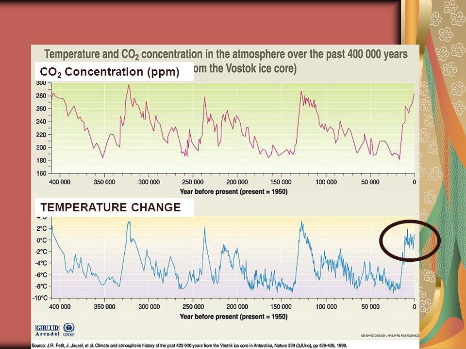 TEMPERATURE CHANGE CO 2 Concentration (ppm)