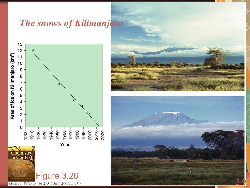 The snows of Kilimanjaro 3.9 Figure 3.26