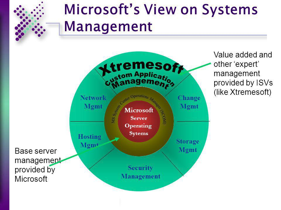 Microsofts View on Systems Management Microsoft Server Operating Sytems Storage Mgmt Security Management Hosting Mgmt Network Mgmt Change Mgmt Base se