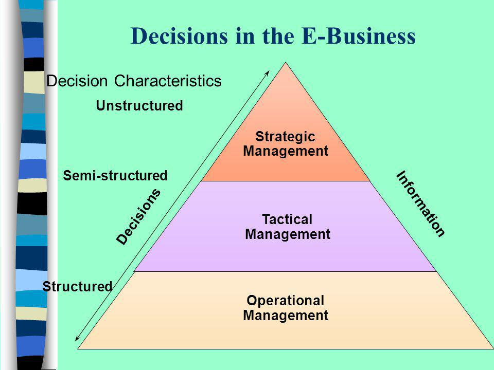 Decisions in the E-Business Strategic Management Tactical Management Operational Management Decisions Information Decision Characteristics Unstructure