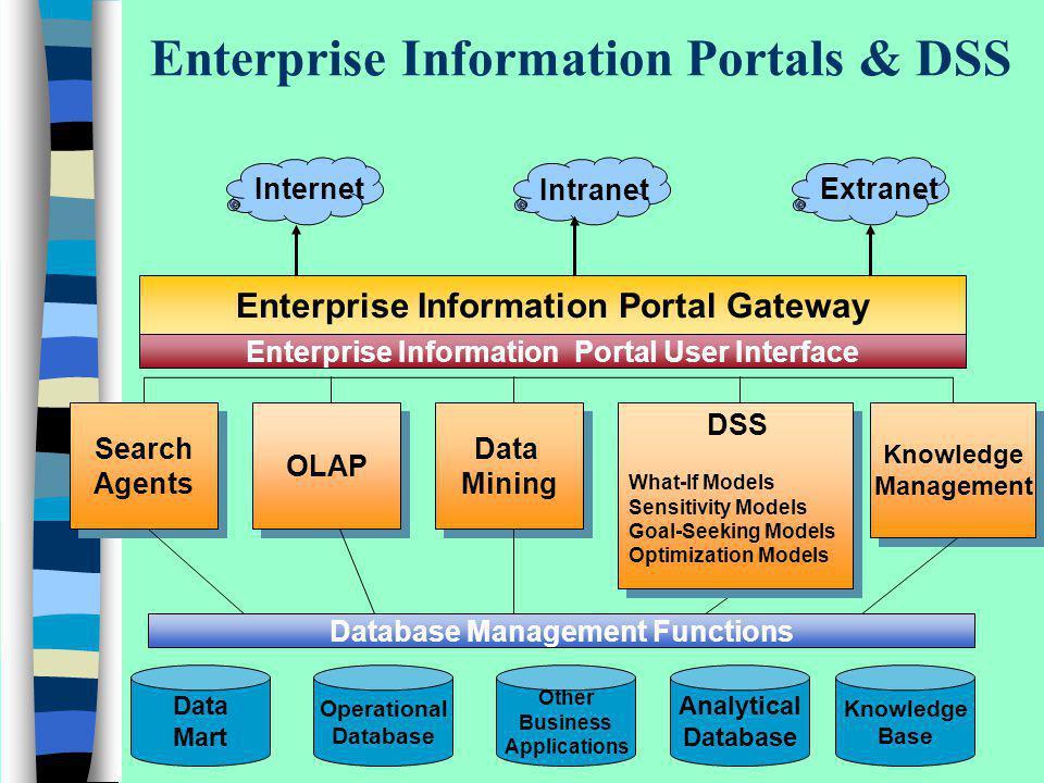 Enterprise Information Portals & DSS Enterprise Information Portal Gateway Enterprise Information Portal User Interface Search Agents Search Agents OL
