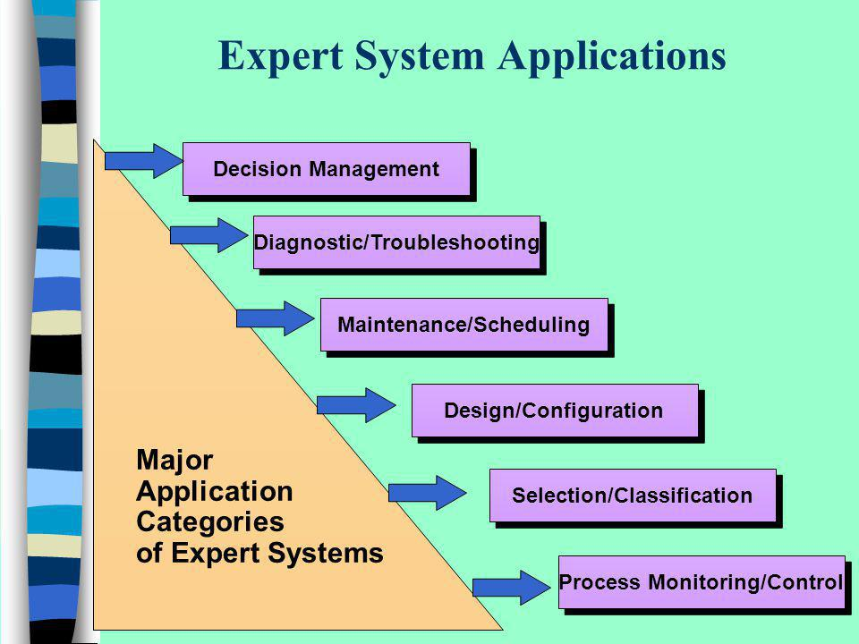 Expert System Applications Decision Management Diagnostic/Troubleshooting Maintenance/Scheduling Design/Configuration Selection/Classification Major A
